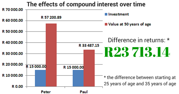 The effects of compound interest when you save from a young age