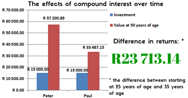 The positive effects of compound interest over time
